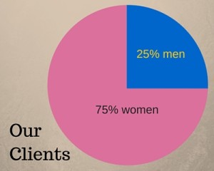 Our Clients by Gender